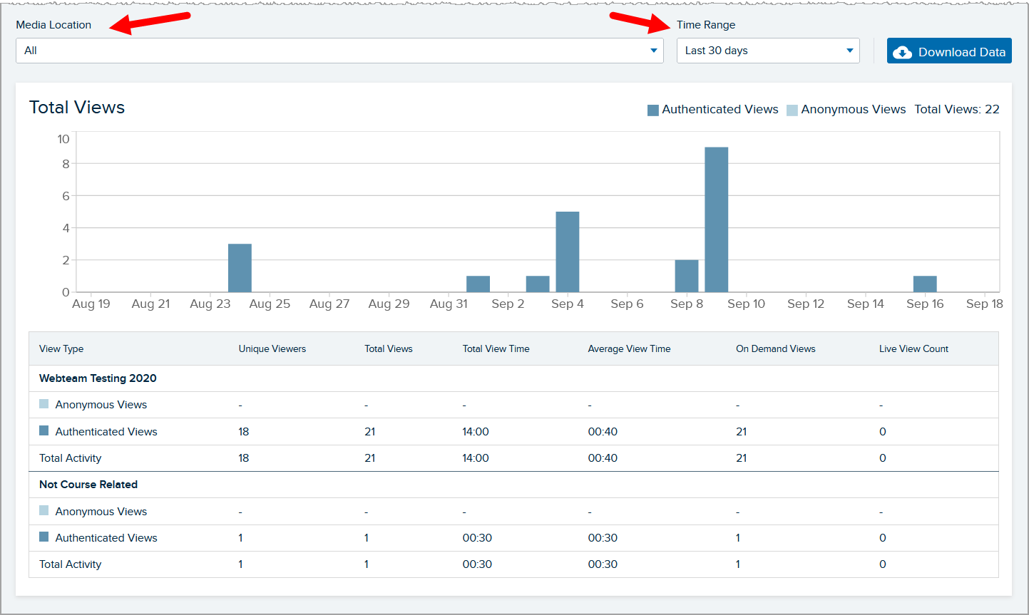 bottom section of media details page analytics tab with views by date bar chart and view by location tables shown and media location and time range drop-down lists identified as described